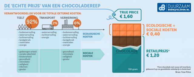 true price chocolade