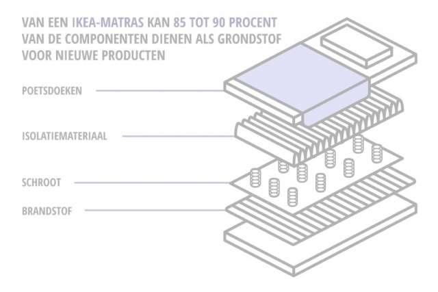 Infographic Ikea-matras