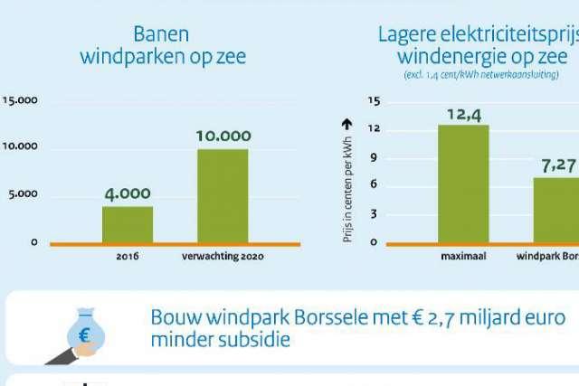 windpark 2