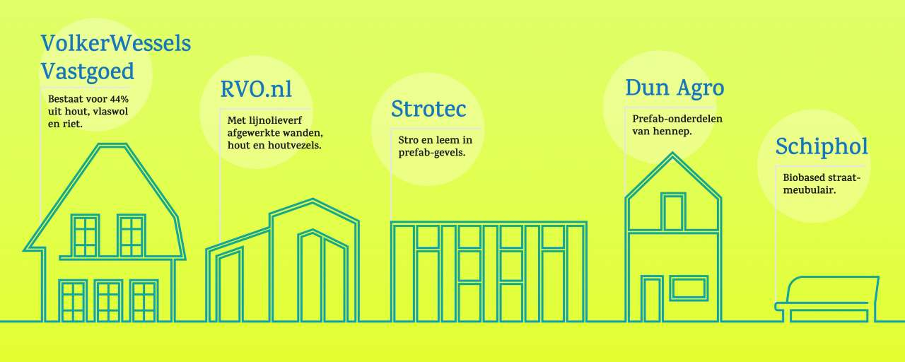 duurzaam biobased bouwen