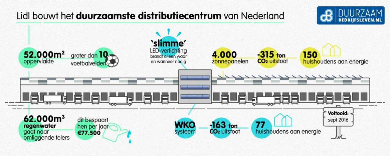 duurzaam distributiecentrum lidl