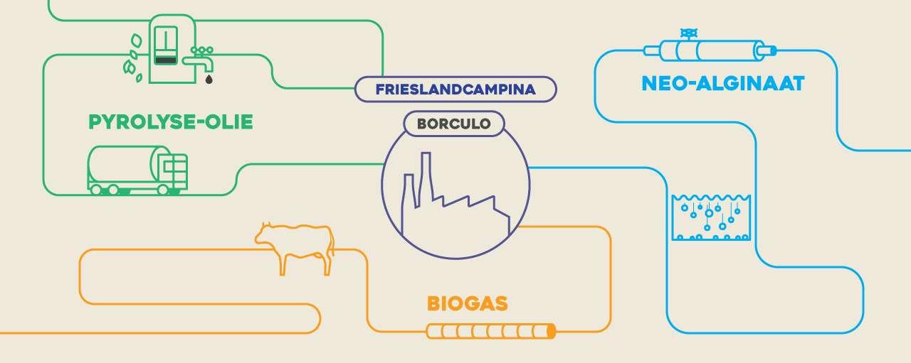 frieslandcampina duurzame innovatie