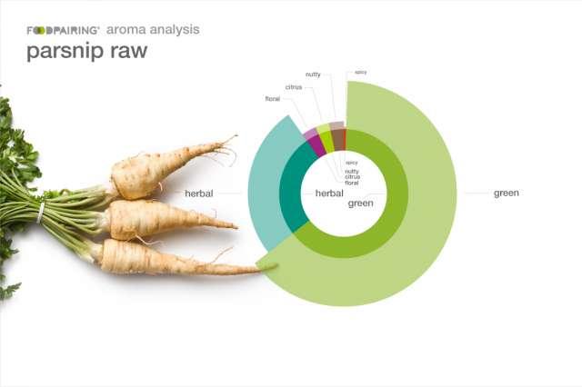 foodpairing duurzame voeding