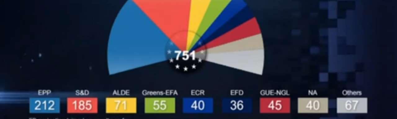 'Opkomst extreme partijen belemmert duurzaamheid in EU'
