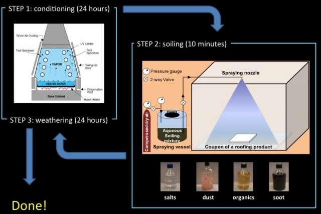 Koel dak verouderingsproces Berkeley Lab